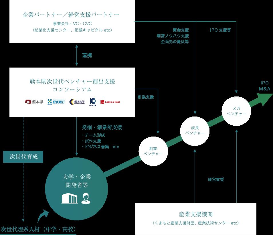 System of Consortium